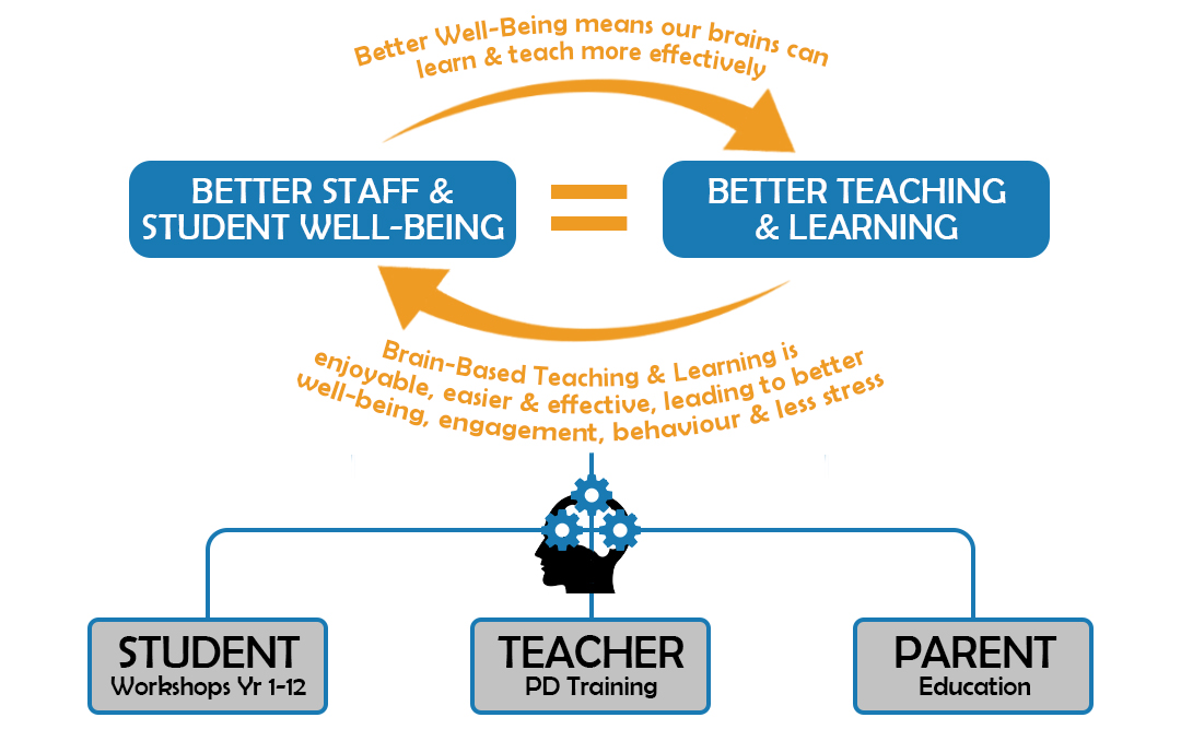Staff and Student Well-Being